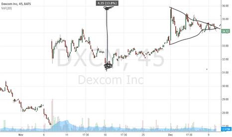 DXCM: DXCM Dexcom symmetrical pennant/triangle flag