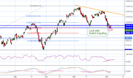 NIFTY: Holding its support nicely....