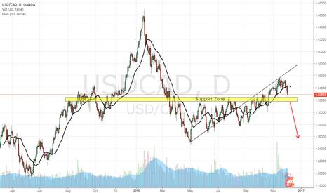 USDCAD: USD/CAD, DAY CHART, SHORT (4-DEC-2016)