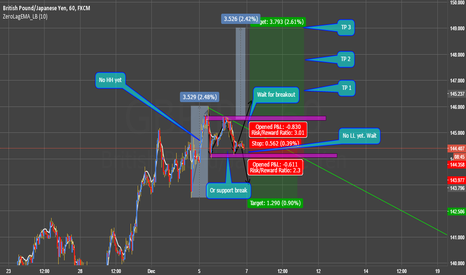 GBPJPY: I'll wait for HH or LL
