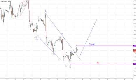 USOIL: Long trading opportunity in Crude Oil (Elliott Wave)