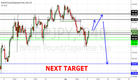 GBPJPY: GBPJPY on retracement
