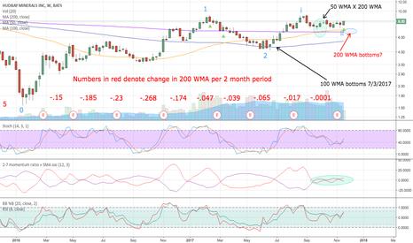 HBM: 200 WMA nearing a bottom?
