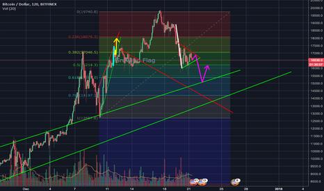 BTCUSD: BTC/USD BounceUp on Big Support