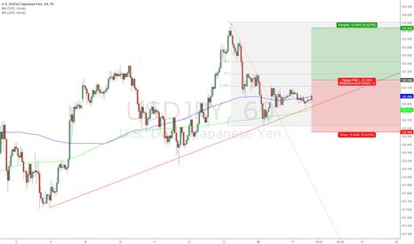 USDJPY: USD/JPY Buy 103.20; Target 103.84; Stop Loss 102.56
