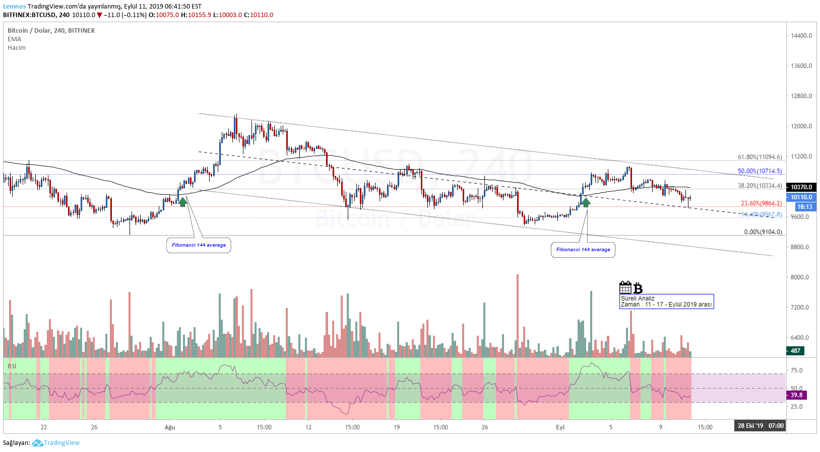 BTC/USD, Technical analysis.
