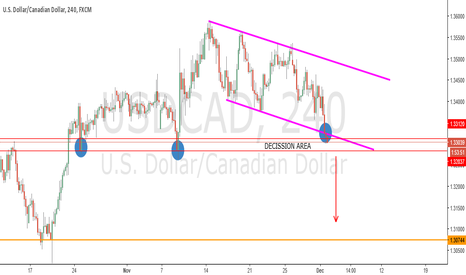 USDCAD: USDCAD LOOKING FOR SELL REENTRY