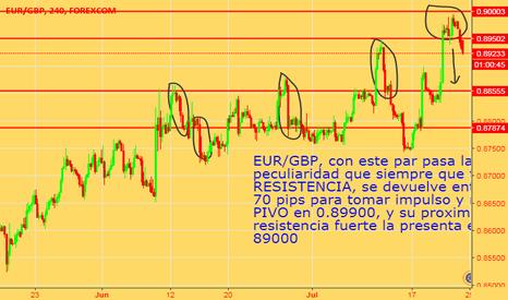 EURGBP: EUR/GBP, SU CAIDA