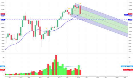 GER30: DAX - HEADS UP AT 12K