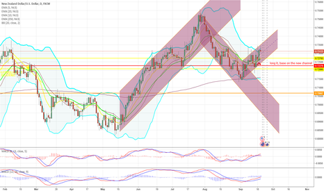 NZDUSD: long it, base on the new channel