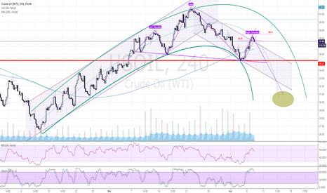 USOIL: Crude short upd 04-07-16