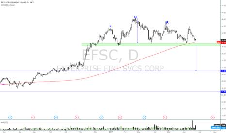 EFSC: EFSC - Ombro Cabeça Ombro