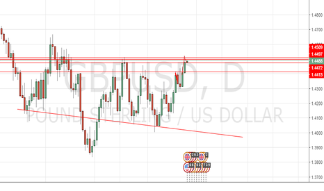 GBPUSD: head and shoulders buy?