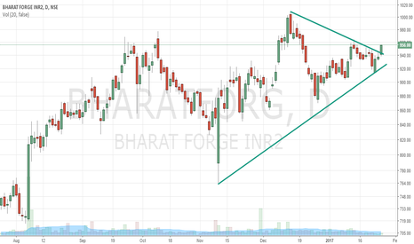 BHARATFORG: Bharatforge Trendline Breakout