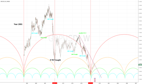 GBPUSD: Hurst Analysis