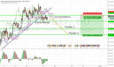 AUDUSD: AUD/USD Consolidation SHORT!