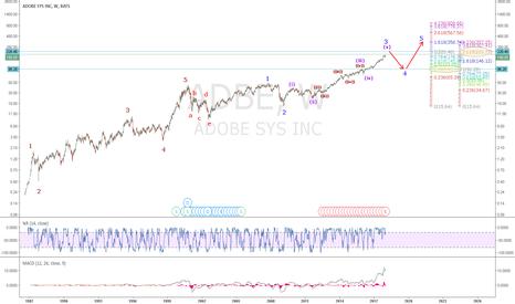 ADBE: ADBE: Wave 3 to 5 Targets