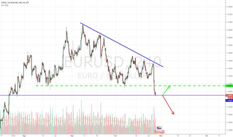 EURUSD: EUR/USD Bajo presión post-BCE