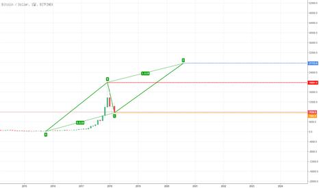 BTCUSD: bitcoin abcd pattern 03-18 08:06