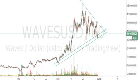 WAVESUSD: Triangle WAVESUSD