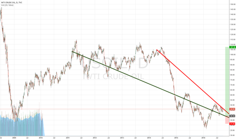 USOIL: Could this be the ultimate falling wedge?