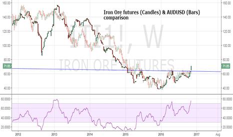 ITI1!: Iron Ore bullish break a good omen for Aussie