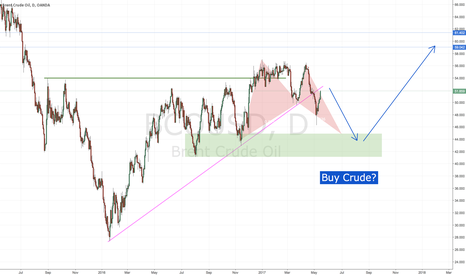 BCOUSD: Buy crude on the latest commitment of reduction? 30% Opportunity