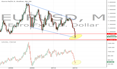 EURUSD: Somthing to Think About