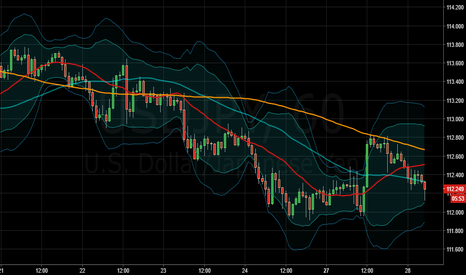 USDJPY: Expecting a rally for about 300 pips