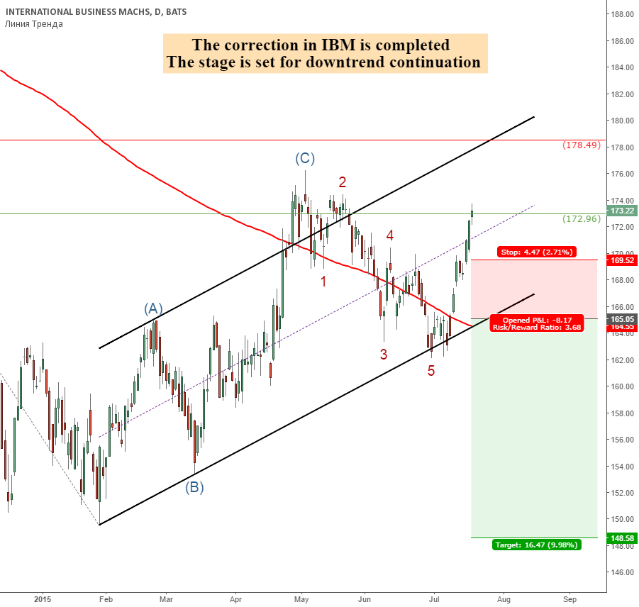 Shorting IBM on weak fundamentals and appropriate wave structure