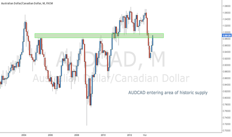 AUDCAD: AUDCAD Entering Area of Historic Supply