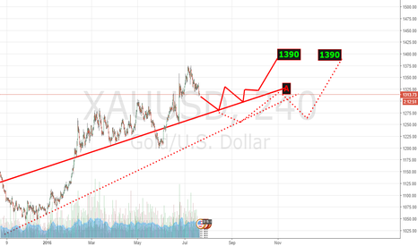 XAUUSD: An idea for the Grizzly's