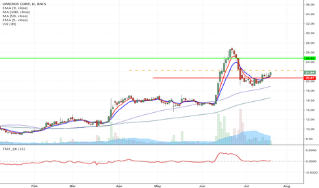 OMER: OMER - Potential Flag formation Long from $22.24 to $24.83