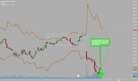 AMZN: Over reaction on amazon - heading to a nice pullback