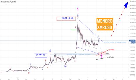 XMRUSD: XMRUSD MONERO - Monero in wave II - not wave IV