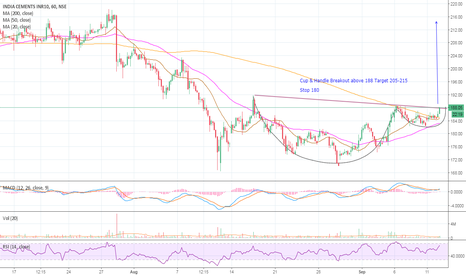 INDIACEM: India Cement #Cup&Handle