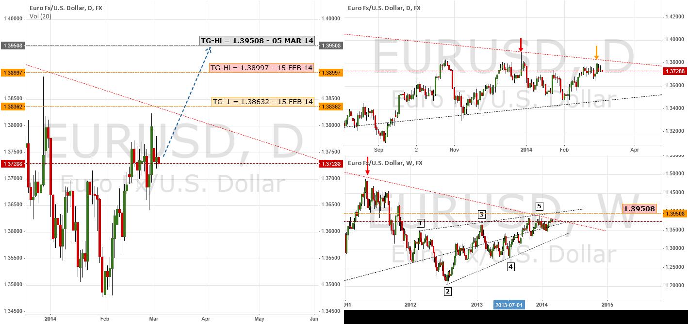 Update: Bullish Forecast Reinforced | $EUR $USD $UDX #Forex
