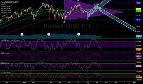 IWM: Russel2000 Triangle pattern