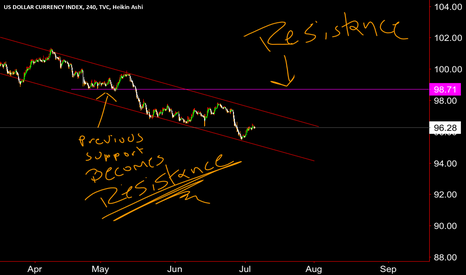 DXY: Channel Breakout imminent