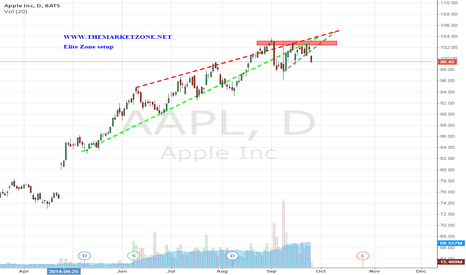 AAPL: Elite Zone setup just hit target 1 - More to go