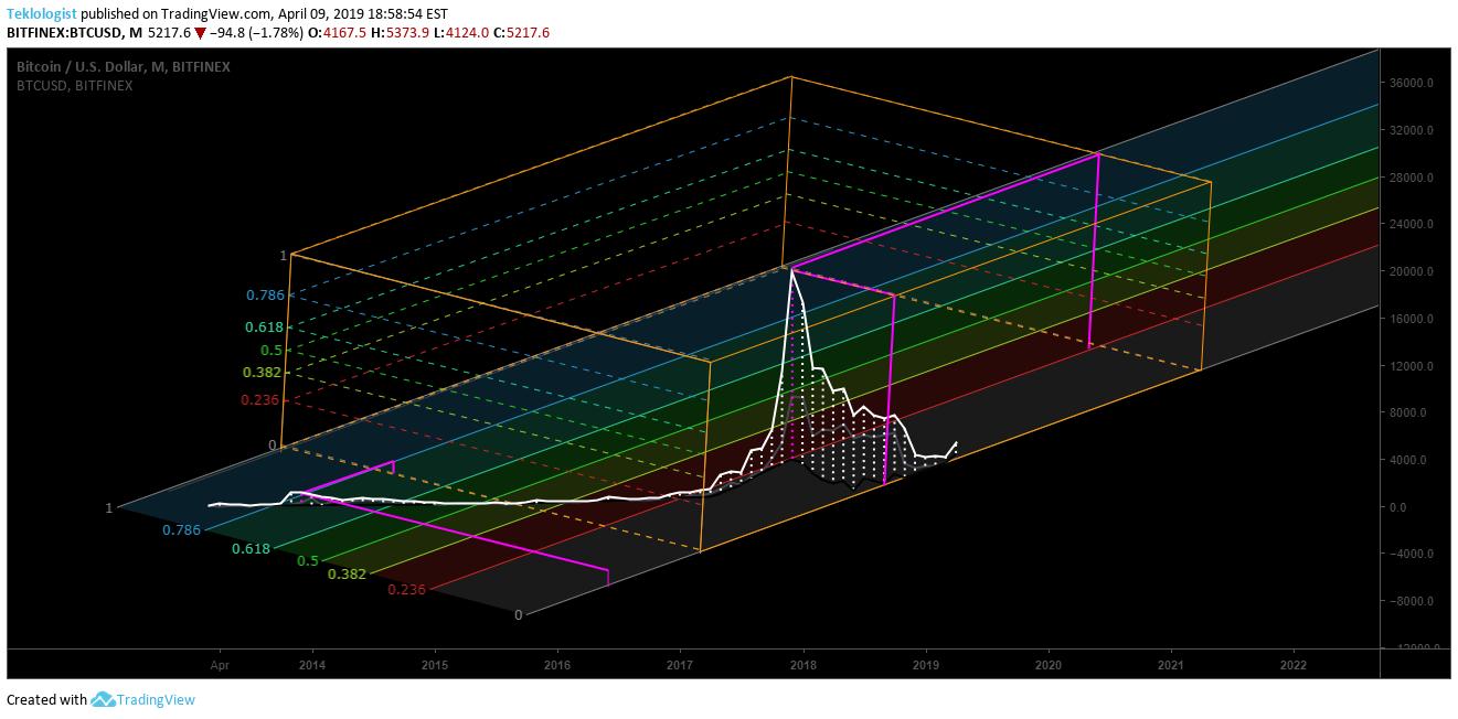 tradingview bitcoin pusė)