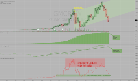 GMCR: GMCR - Keurig Green Mountain - Deeply Oversold