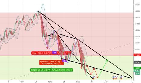 BTCUSD: BTC IS SHY NOW........AFTER Showing Uptrand