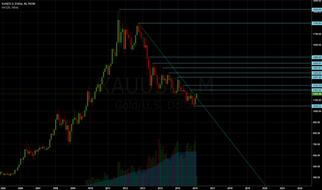 XAUUSD: Gold go up.