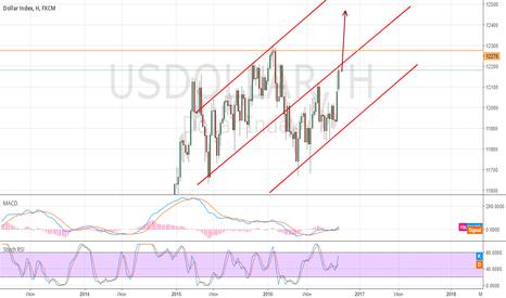 USDOLLAR: Недельный Индекс Доллара стремится вверх.