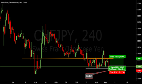 CHFJPY: CHFJPY. Support area expecting a bullish move