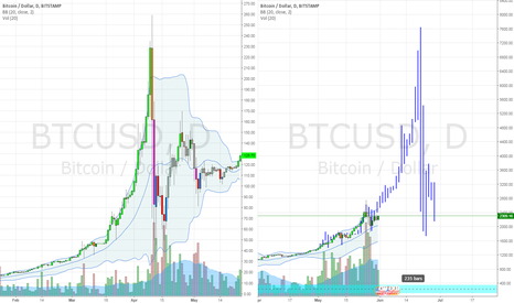 BTCUSD: For the memes