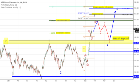 GBPJPY: from last idea to this new one a lot of things changed