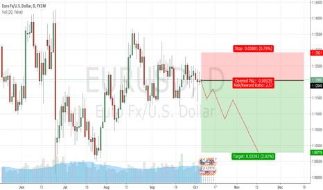EURUSD: Short EURUSD - muli week hold into year end