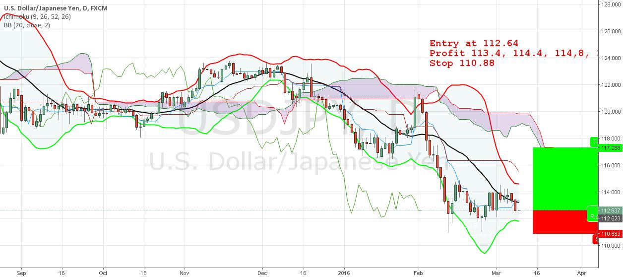 USD/JPY Buy Setup